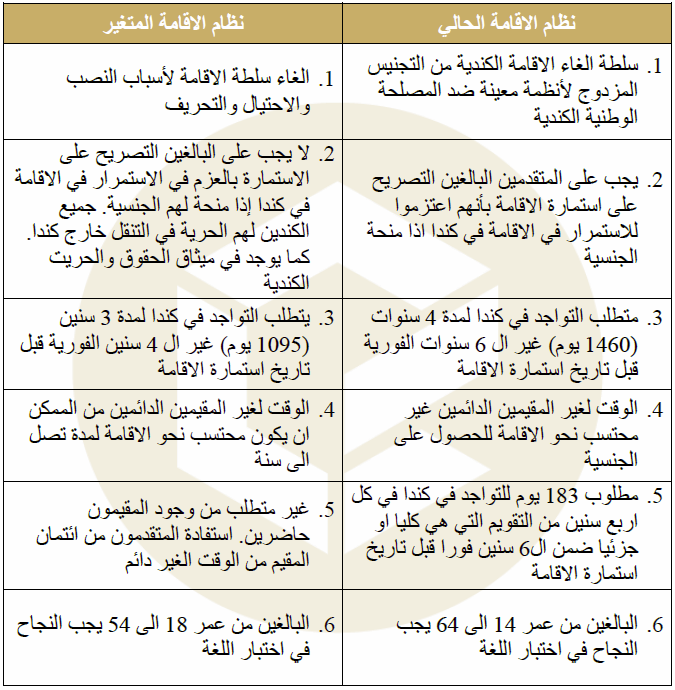 Citizenship Act Proposed Changes Table (Arabic)